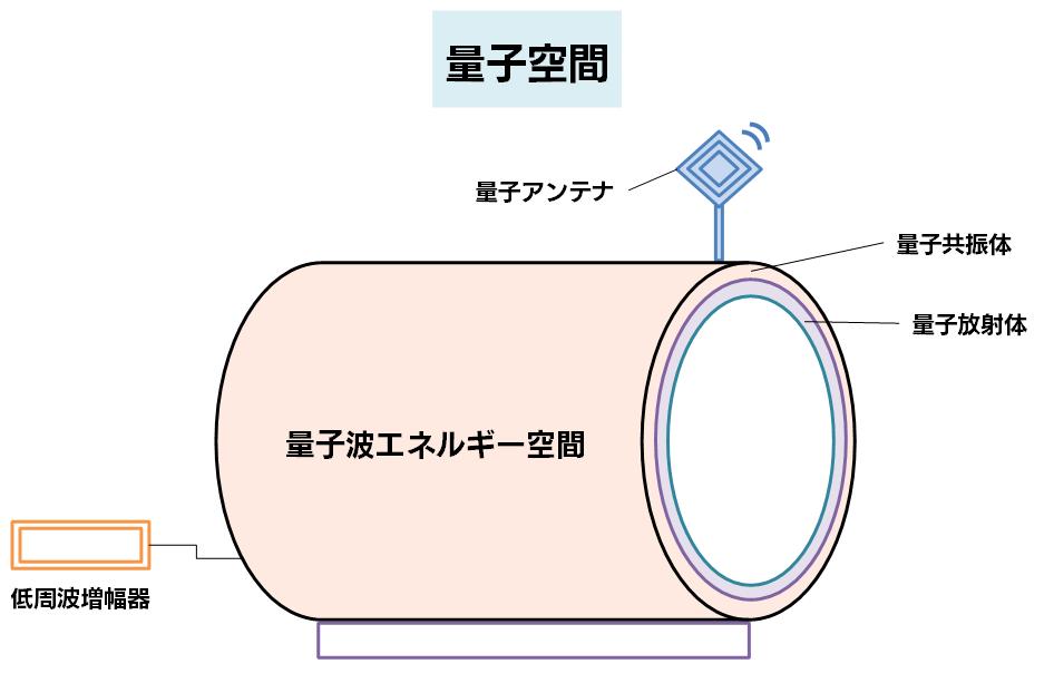 量子空間の概念図